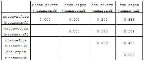 ВM снятия морфологической омонимии 247-10