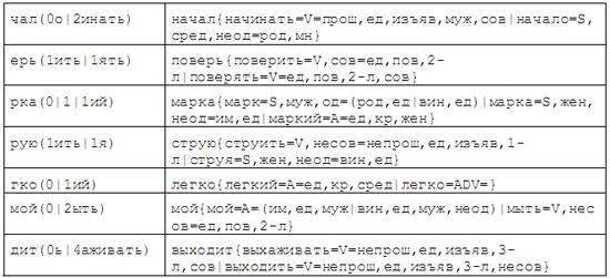 Примеры Из Грамматического Словаря