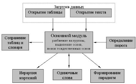 Элементарный лемматизатор 250-2