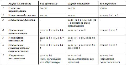 Схема генерации гипотез