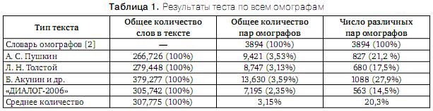 Проблема разрешения «Ё»-омографов при синтезе речи по тексту Omoyo_1