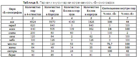 Проблема разрешения «Ё»-омографов при синтезе речи по тексту Omoyo_7