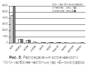 Проблема разрешения «Ё»-омографов при синтезе речи по тексту Omoyo_8